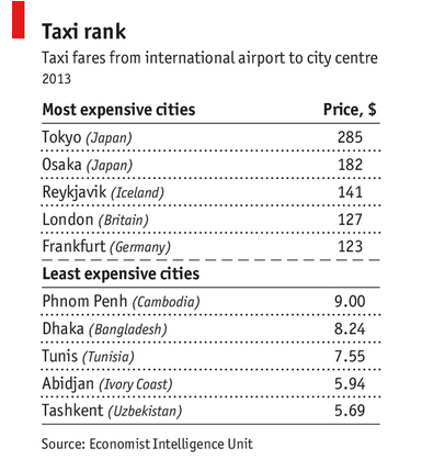 Taxi prices around the world