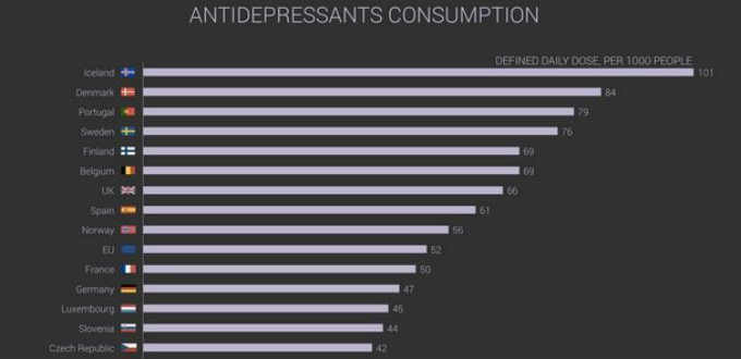 In Iceland, most depressed people on earth